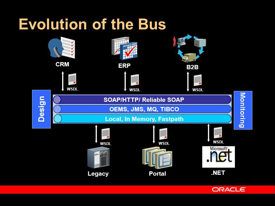 Evolution of the Bus ERP Legacy CRM WSDL SOAP/HTTP/ Reliable SOAP OEMS, JMS, MQ, TIBCO Local, In Memory, Fastpath B2B.NET Portal WSDL Design Monitoring