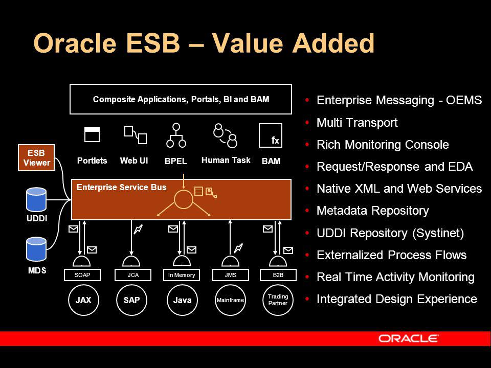 Oracle ESB – Value Added Enterprise Messaging - OEMS Multi Transport Rich Monitoring Console Request/Response and EDA Native XML and Web Services Metadata Repository UDDI Repository (Systinet) Externalized Process Flows Real Time Activity Monitoring Integrated Design Experience Enterprise Service Bus JCA fxfx BPEL BAM SAPJAX SOAPJMS Mainframe In Memory Java PortletsWeb UI Human Task MDS UDDI ESB Viewer Composite Applications, Portals, BI and BAM B2B Trading Partner