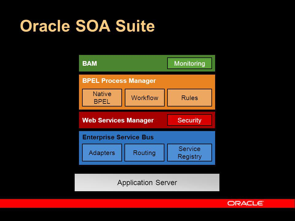 Oracle SOA Suite Application Server Enterprise Service Bus RoutingAdapters Service Registry BPEL Process Manager Native BPEL WorkflowRules Web Services Manager Security BAM Monitoring