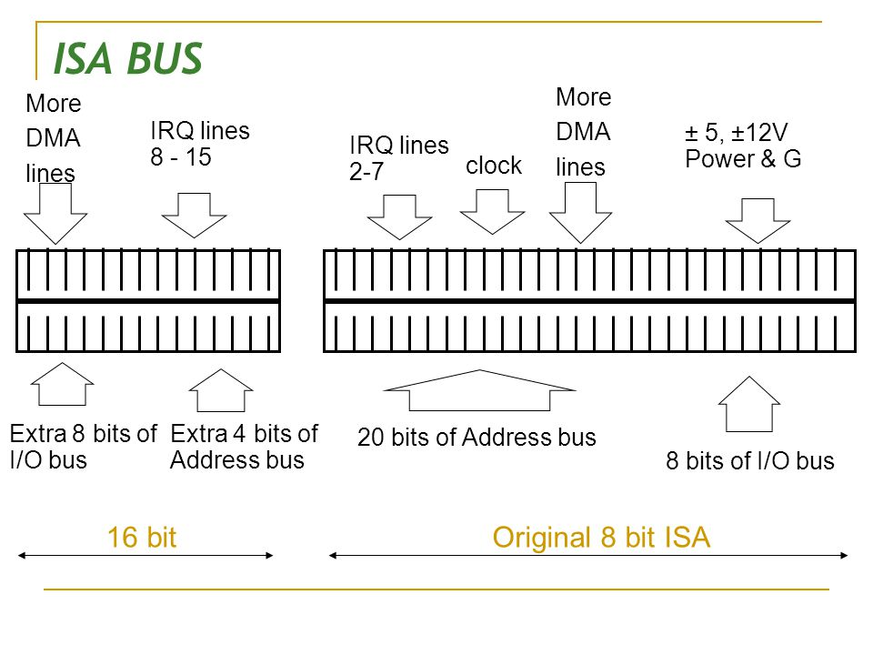 ISA BUS 20 bits of Address bus ± 5, ±12V Power & G IRQ lines 2-7 IRQ lines 8 - 15 Extra 8 bits of I/O bus Extra 4 bits of Address bus More DMA lines clock Original 8 bit ISA 16 bit More DMA lines 8 bits of I/O bus