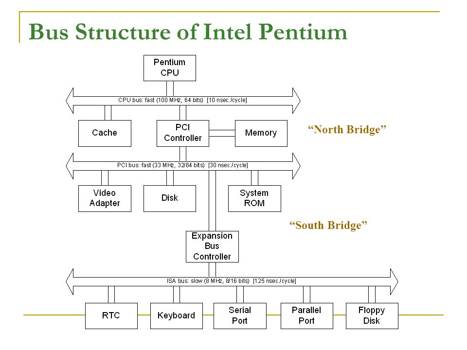 Bus Structure of Intel Pentium North Bridge South Bridge