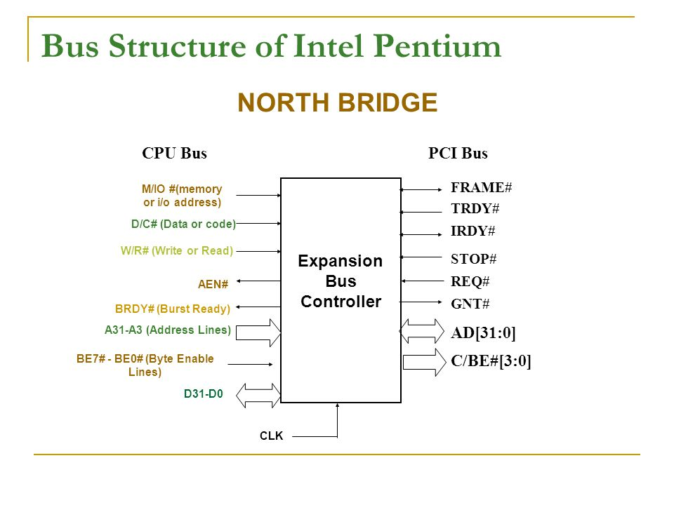 Bus Structure of Intel Pentium Expansion Bus Controller M/IO #(memory or i/o address) D/C# (Data or code) W/R# (Write or Read) AEN# A31-A3 (Address Lines) BE7# - BE0# (Byte Enable Lines) CLK BRDY# (Burst Ready) CPU BusPCI Bus AD[31:0] C/BE#[3:0] FRAME# TRDY# IRDY# STOP# REQ# GNT# D31-D0 NORTH BRIDGE