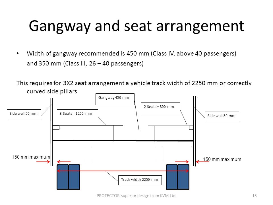 Gangway and seat arrangement Width of gangway recommended is 450 mm (Class IV, above 40 passengers) and 350 mm (Class III, 26 – 40 passengers) This requires for 3X2 seat arrangement a vehicle track width of 2250 mm or correctly curved side pillars 3 Seats = 1200 mm Track width 2250 mm 2 Seats = 800 mm Gangway 450 mm 150 mm maximum Side wall 50 mm PROTECTOR-superior design from KVM Ltd.13
