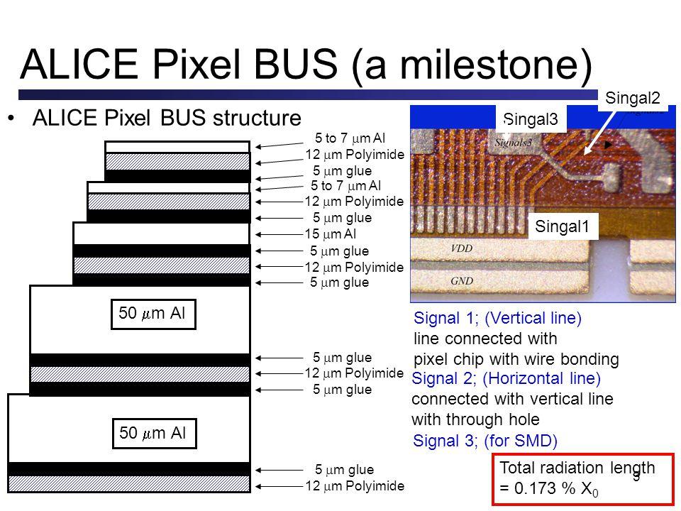 3 ALICE Pixel BUS (a milestone) ALICE Pixel BUS structure 5 to 7 m Al 12 m Polyimide 5 m glue 15 m Al 5 m glue 12 m Polyimide 5 m glue 12 m Polyimide 5 m glue 12 m Polyimide 50 m Al Total radiation length = 0.173 % X 0 5 to 7 m Al 5 m glue 12 m Polyimide 5 m glue Singal1 Singal2 Singal3 Signal 1; (Vertical line) line connected with pixel chip with wire bonding Signal 2; (Horizontal line) connected with vertical line with through hole Signal 3; (for SMD)