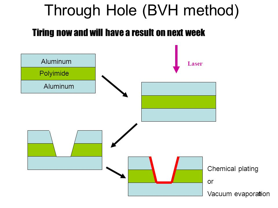 9 Through Hole (BVH method) Aluminum Polyimide Laser Chemical plating or Vacuum evaporation Tiring now and will have a result on next week