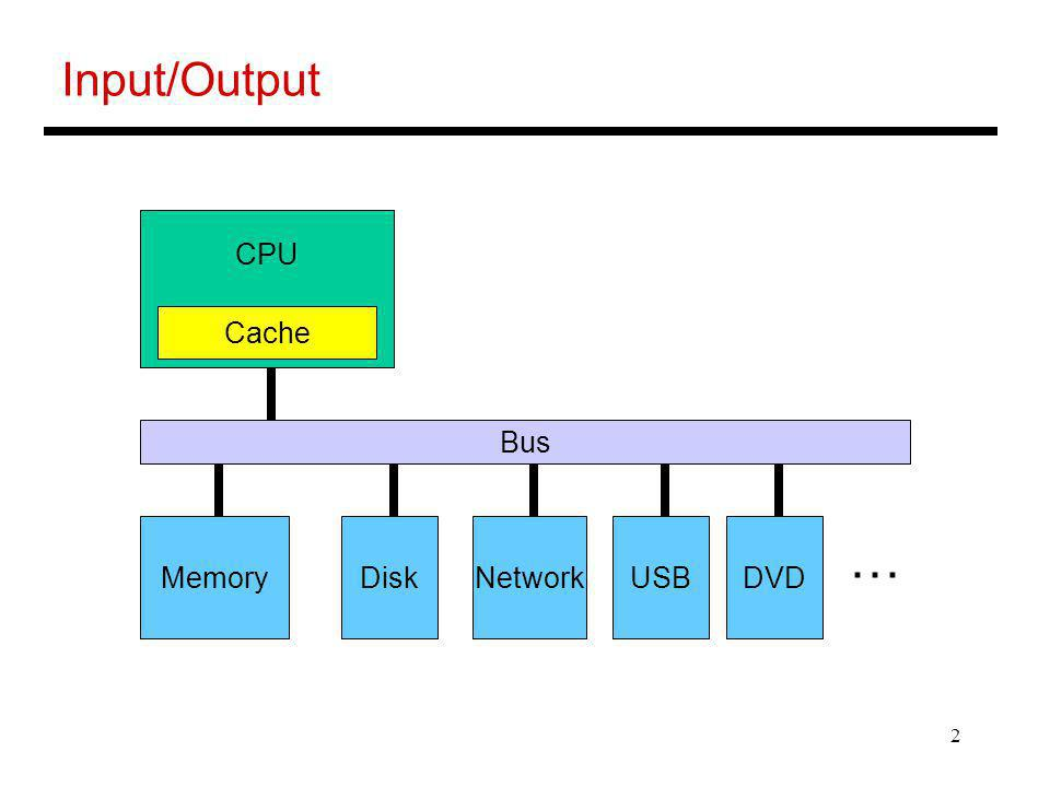 3 I/O Hierarchy CPU Cache Memory Bus Memory I/O Controller NetworkUSBDVD … I/O Bus Disk