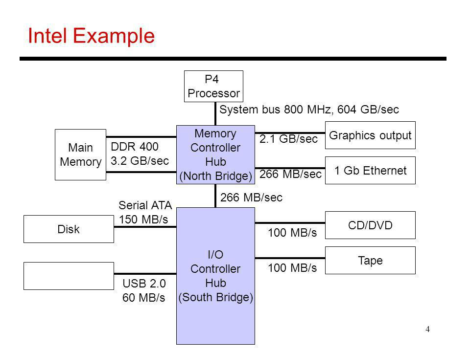 4 Intel Example P4 Processor Memory Controller Hub (North Bridge) I/O Controller Hub (South Bridge) Main Memory Graphics output 1 Gb Ethernet CD/DVD Tape Disk System bus 800 MHz, 604 GB/sec 266 MB/sec DDR 400 3.2 GB/sec 2.1 GB/sec 266 MB/sec Serial ATA 150 MB/s USB 2.0 60 MB/s 100 MB/s