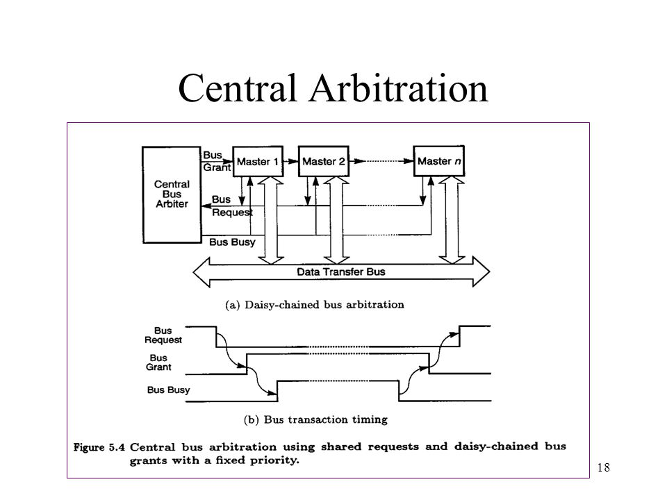 EENG-630 Chapter 518 Central Arbitration