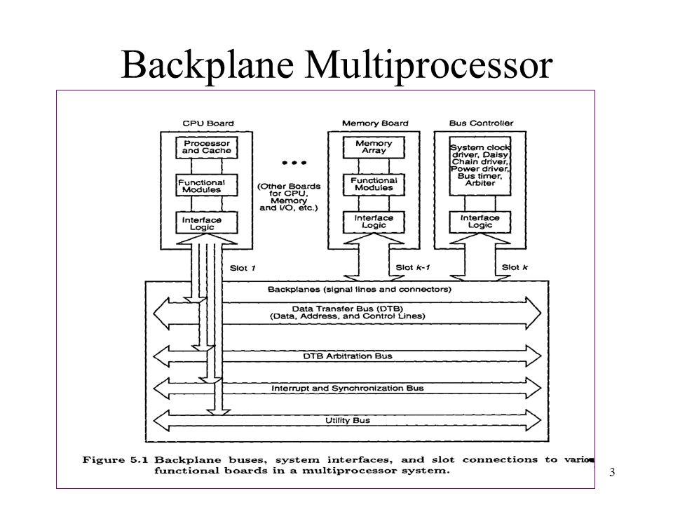 EENG-630 Chapter 53 Backplane Multiprocessor System