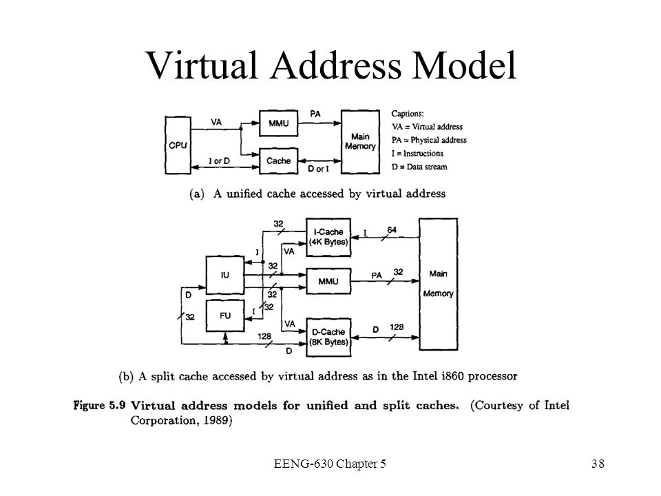 EENG-630 Chapter 538 Virtual Address Model