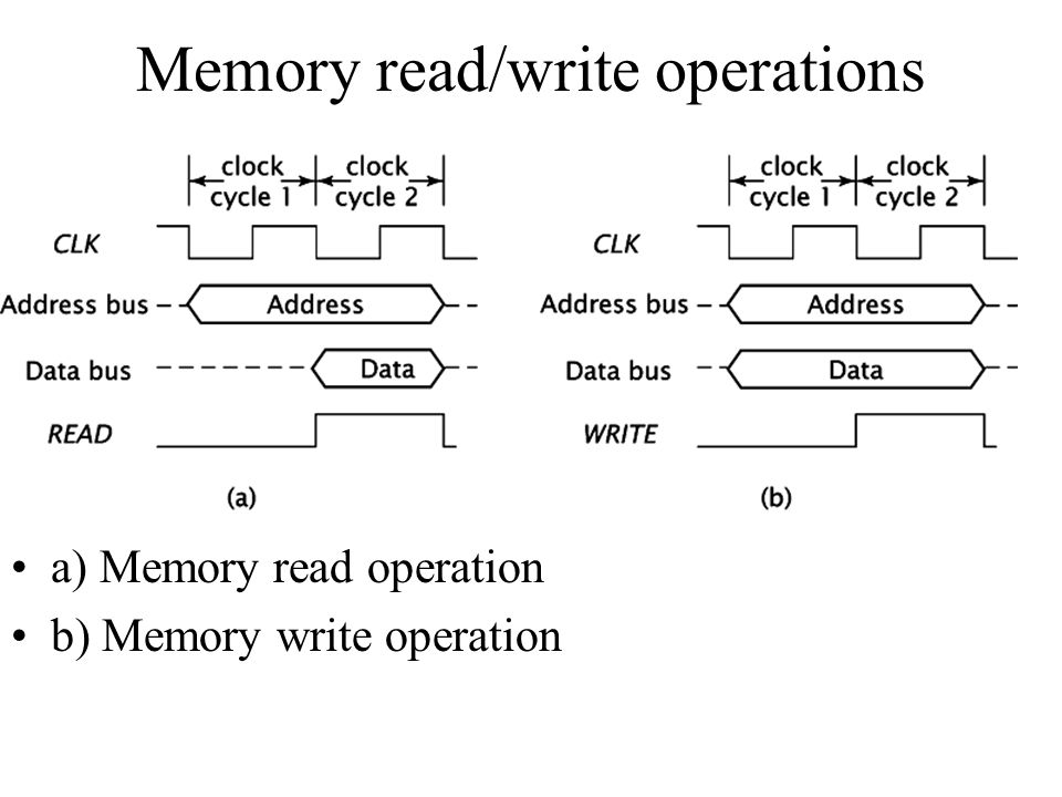 Memory read/write operations a) Memory read operation b) Memory write operation