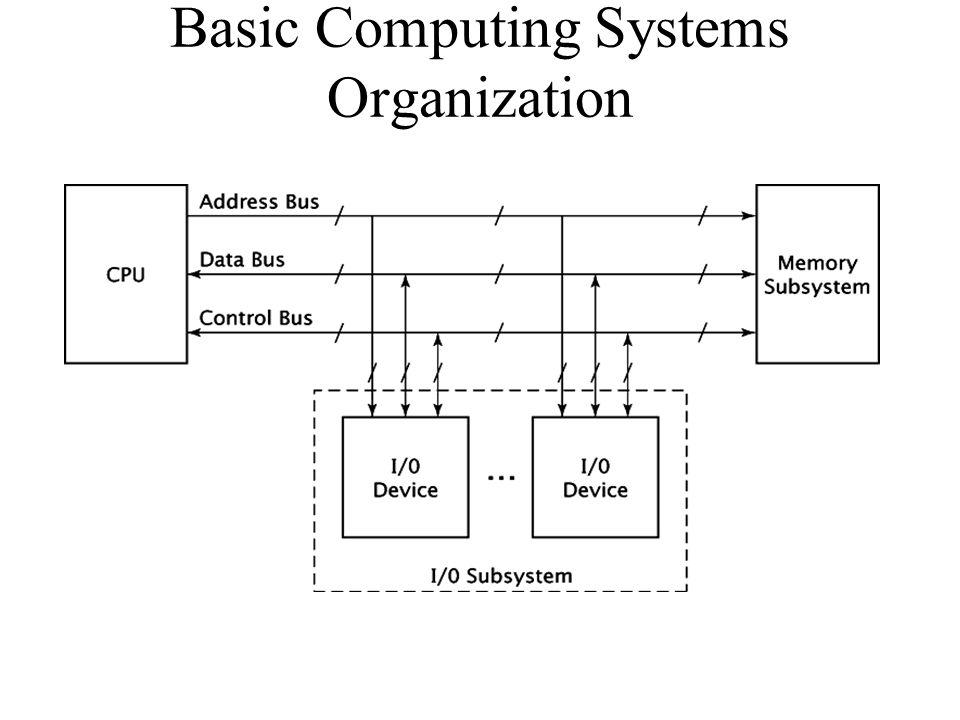 Basic Computing Systems Organization