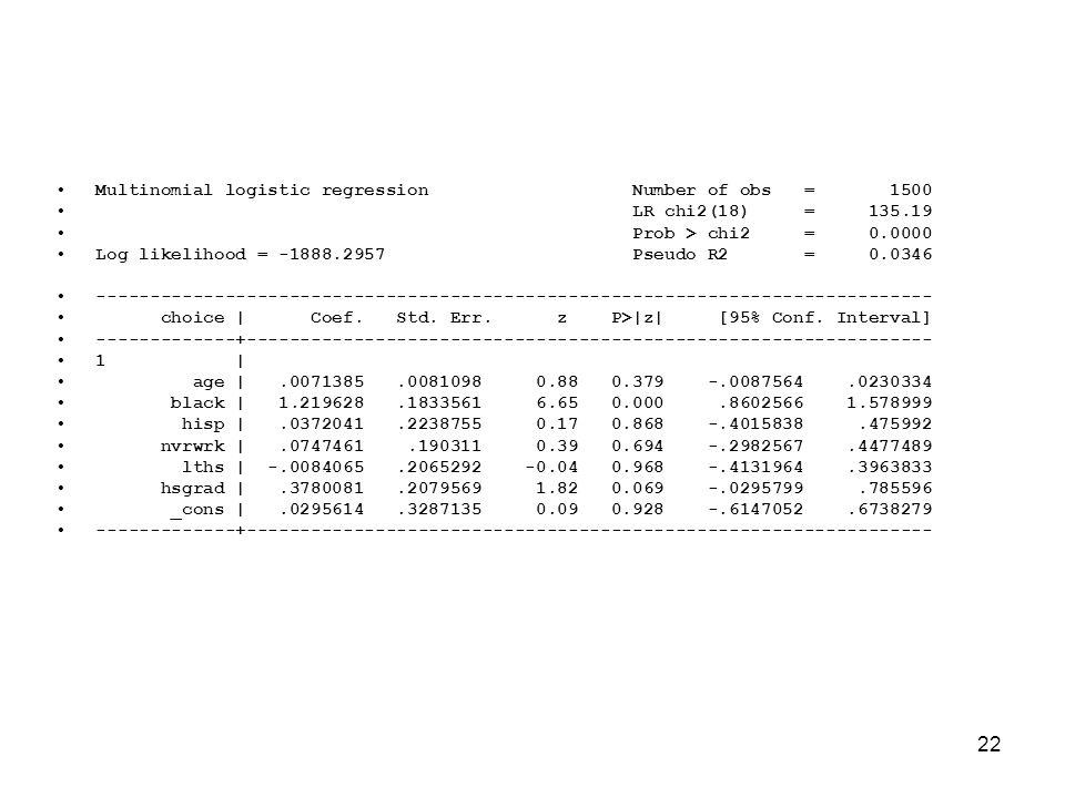 22 Multinomial logistic regression Number of obs = 1500 LR chi2(18) = 135.19 Prob > chi2 = 0.0000 Log likelihood = -1888.2957 Pseudo R2 = 0.0346 -----