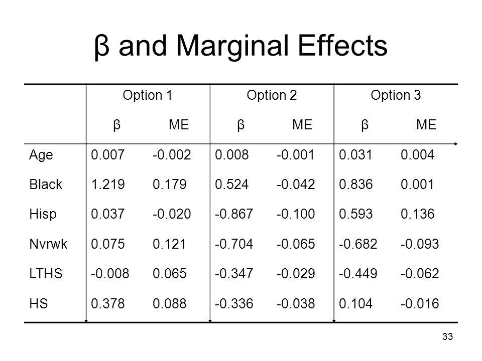 33 β and Marginal Effects Option 1Option 2Option 3 βMEβ β Age0.007-0.0020.008-0.0010.0310.004 Black1.2190.1790.524-0.0420.8360.001 Hisp0.037-0.020-0.8