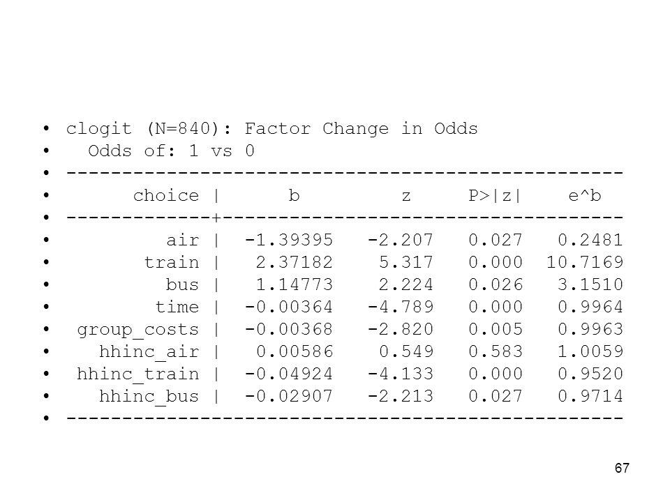 67 clogit (N=840): Factor Change in Odds Odds of: 1 vs 0 -------------------------------------------------- choice | b z P>|z| e^b -------------+-----