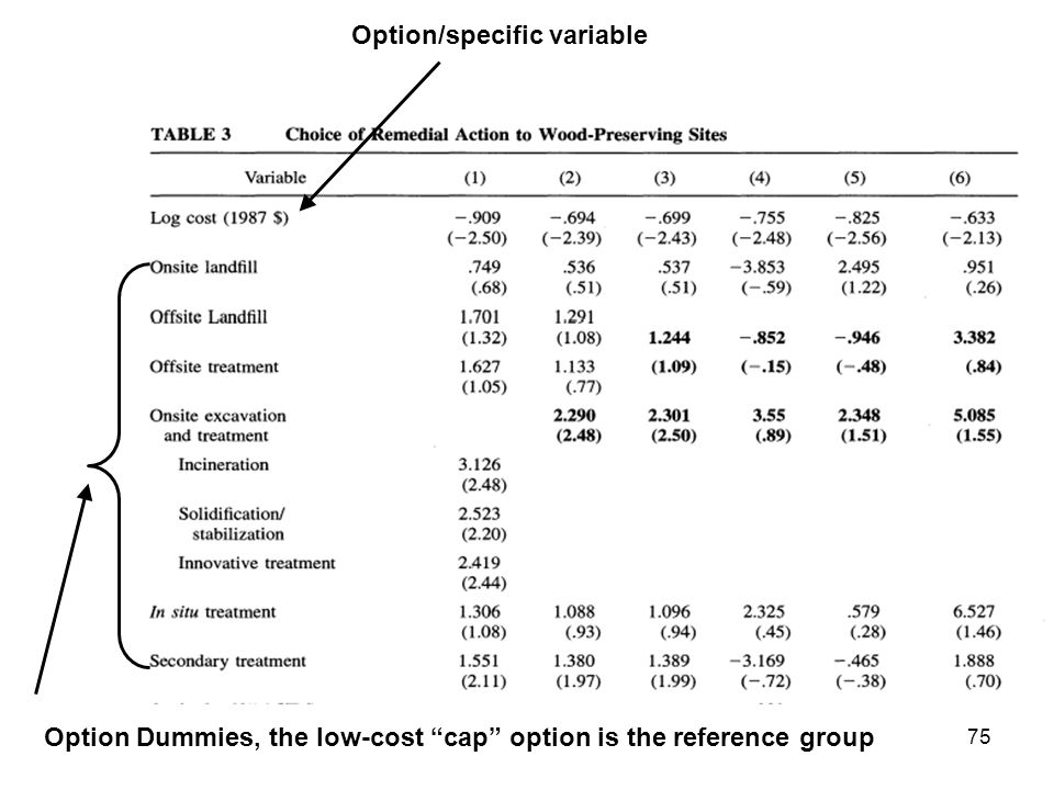 75 Option/specific variable Option Dummies, the low-cost cap option is the reference group