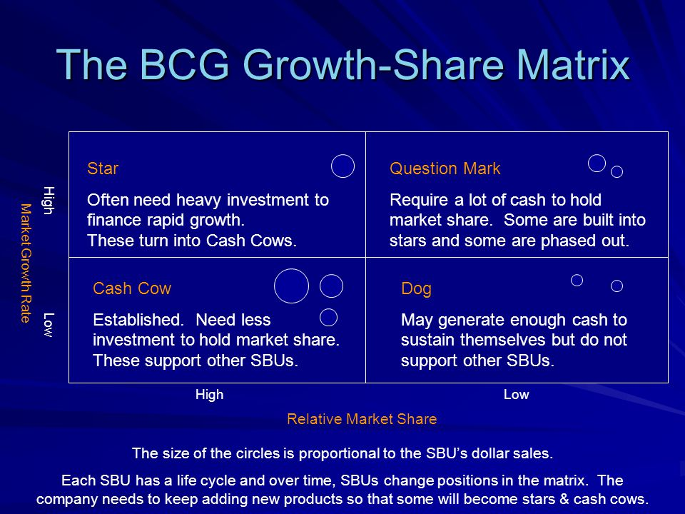 The BCG Growth-Share Matrix Star Often need heavy investment to finance rapid growth. These turn into Cash Cows. Question Mark Require a lot of cash t