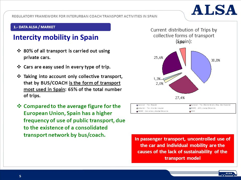 REGULATORY FRAMEWORK FOR INTERURBAN COACH TRANSPORT ACTIVITIES IN SPAIN 6 1.- DATA ALSA / MARKET Comparative positioning of intercity bus transport in Spain and the European Union The market of passenger transport by road in Spain is more important than in countries with a greater demographic weight like the UK or France.