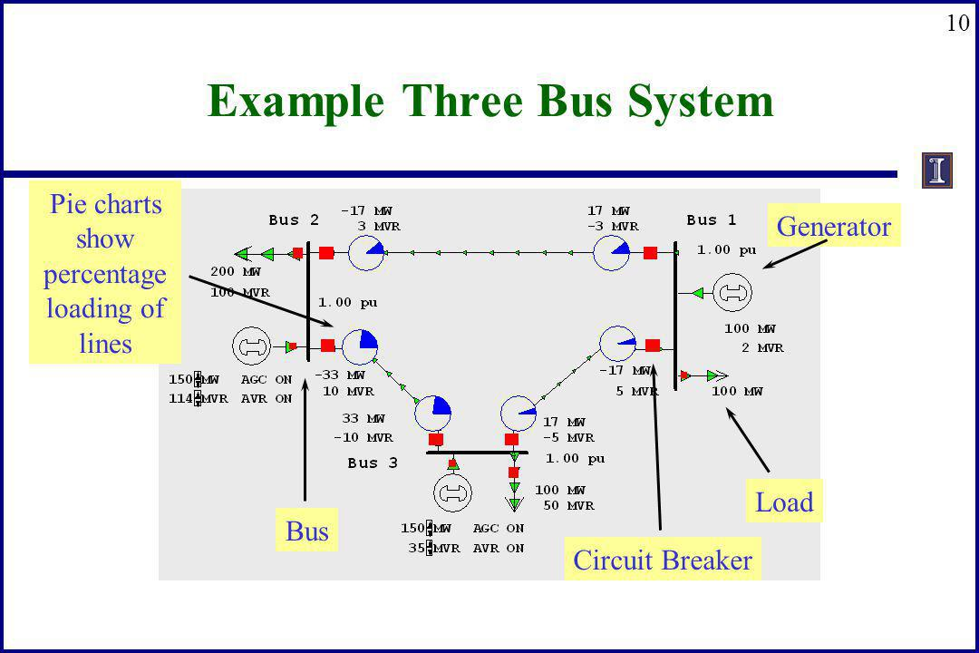 10 Example Three Bus System Generator Load Bus Circuit Breaker Pie charts show percentage loading of lines