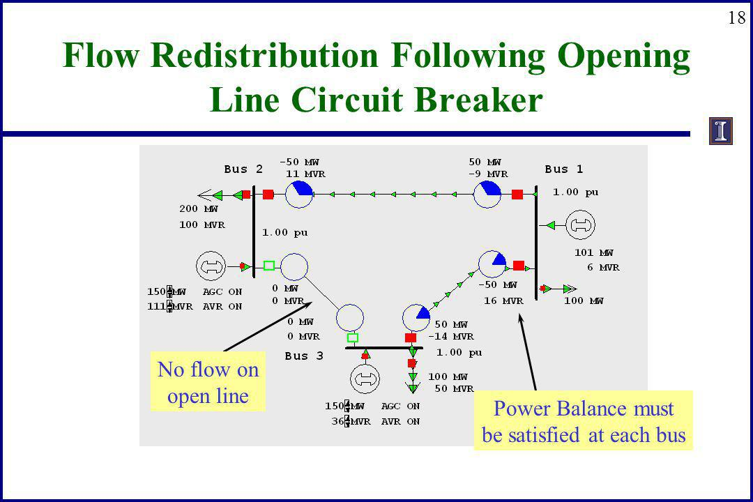 18 Flow Redistribution Following Opening Line Circuit Breaker Power Balance must be satisfied at each bus No flow on open line