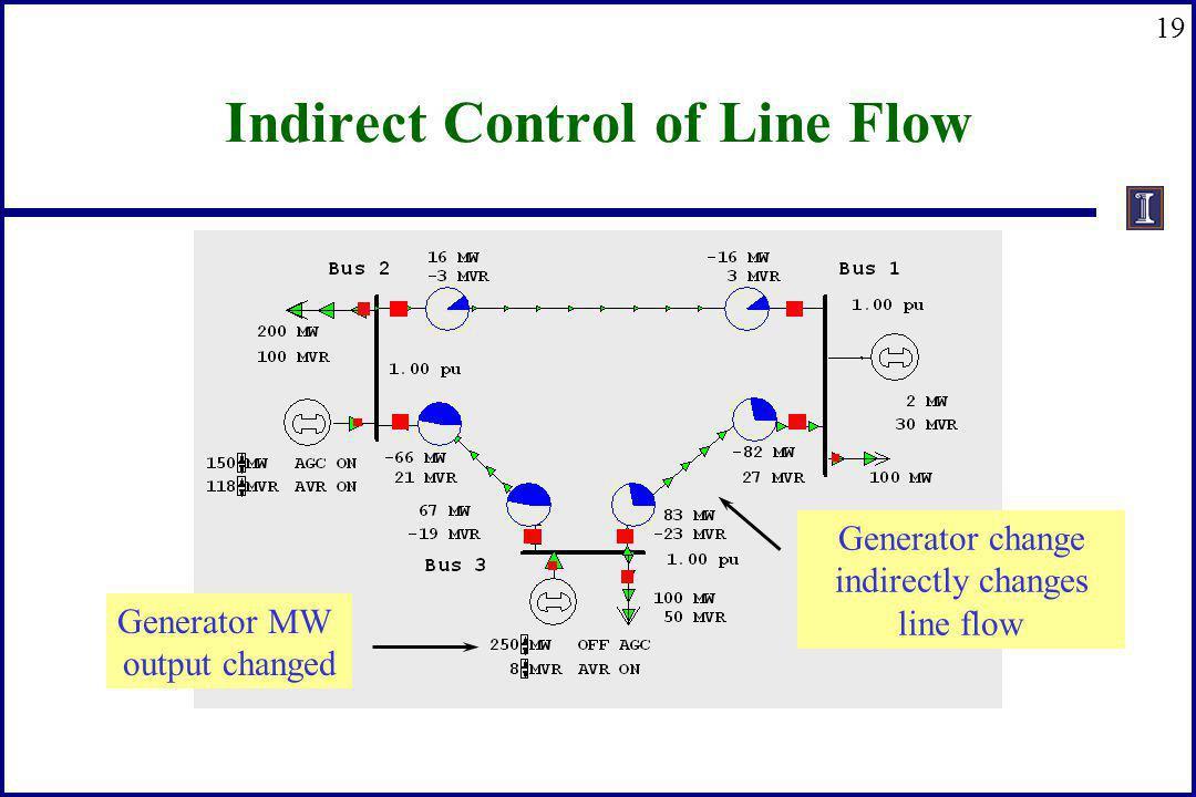 19 Indirect Control of Line Flow Generator MW output changed Generator change indirectly changes line flow