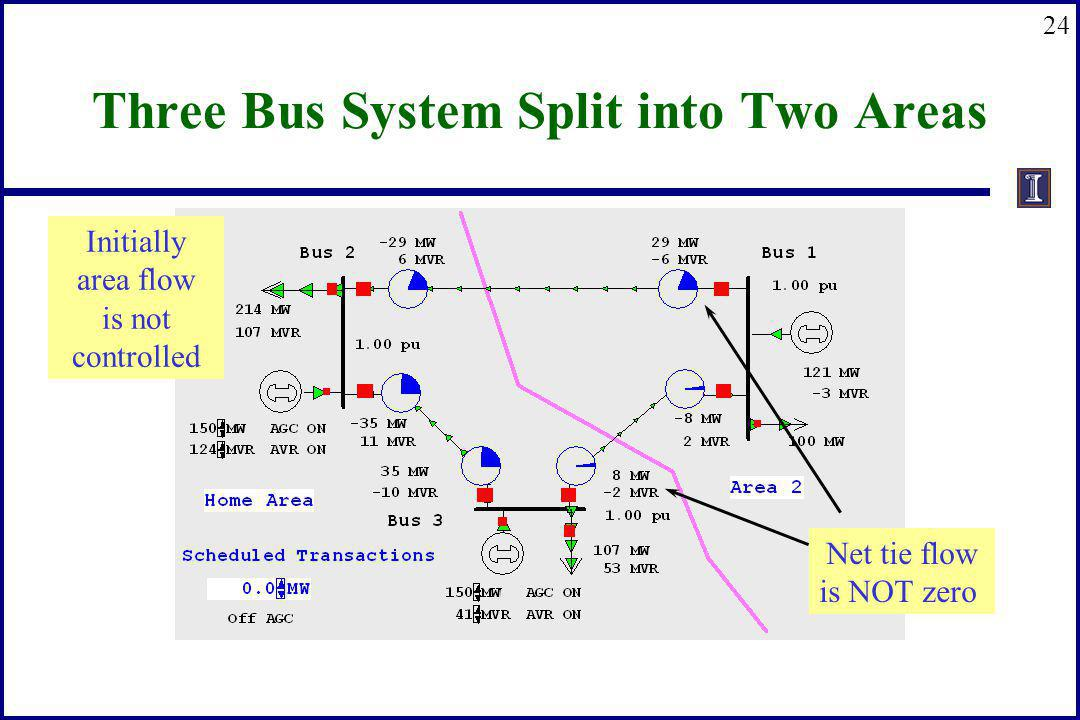 24 Three Bus System Split into Two Areas Net tie flow is NOT zero Initially area flow is not controlled