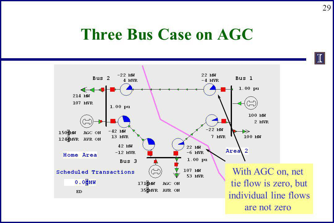 29 Three Bus Case on AGC With AGC on, net tie flow is zero, but individual line flows are not zero