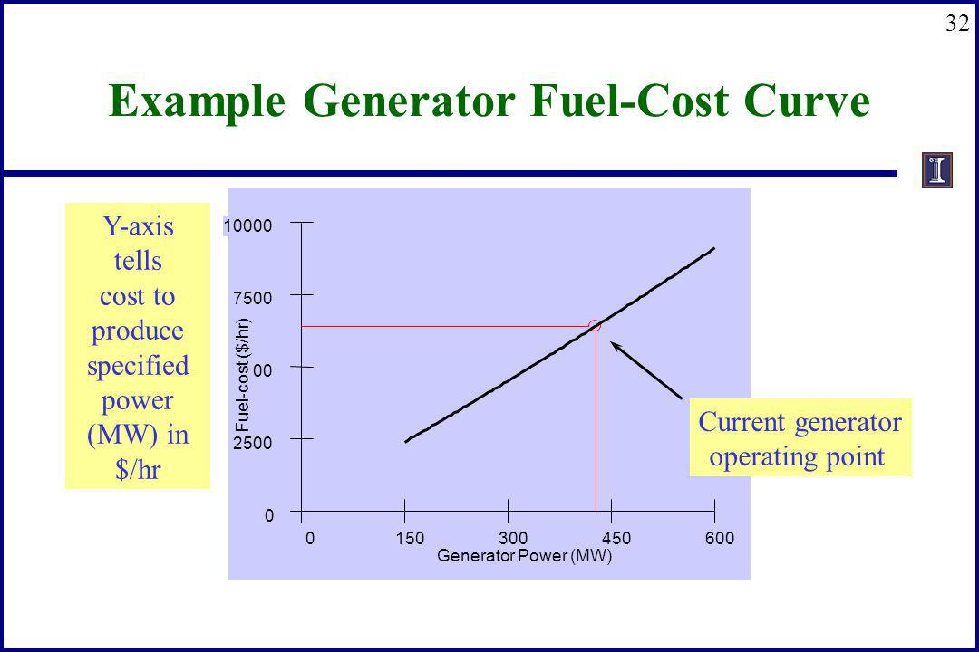 32 Example Generator Fuel-Cost Curve 0 150 300 450 600 Generator Power (MW) 0 2500 5000 7500 10000 Fuel-cost ($/hr) Current generator operating point