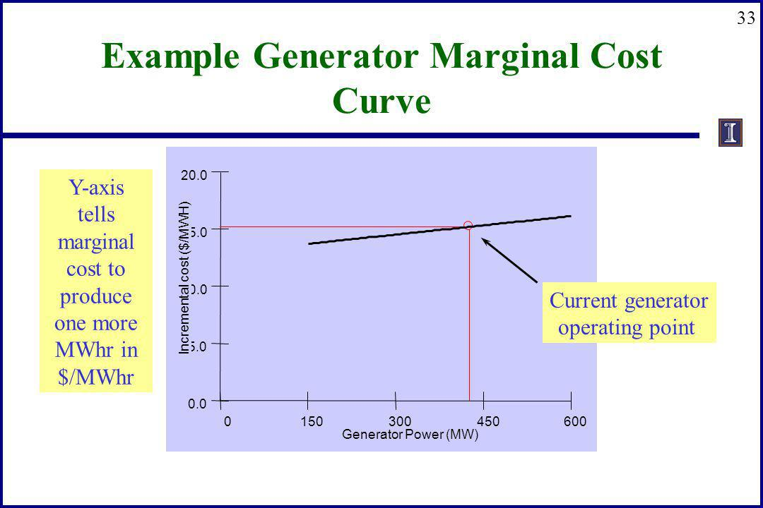 33 Example Generator Marginal Cost Curve 0 150 300 450 600 Generator Power (MW) 0.0 5.0 10.0 15.0 20.0 Incremental cost ($/MWH) Current generator oper