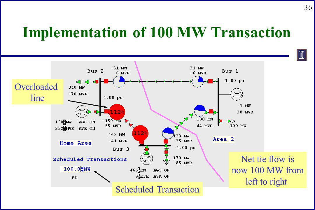 36 Implementation of 100 MW Transaction Net tie flow is now 100 MW from left to right Scheduled Transaction Overloaded line