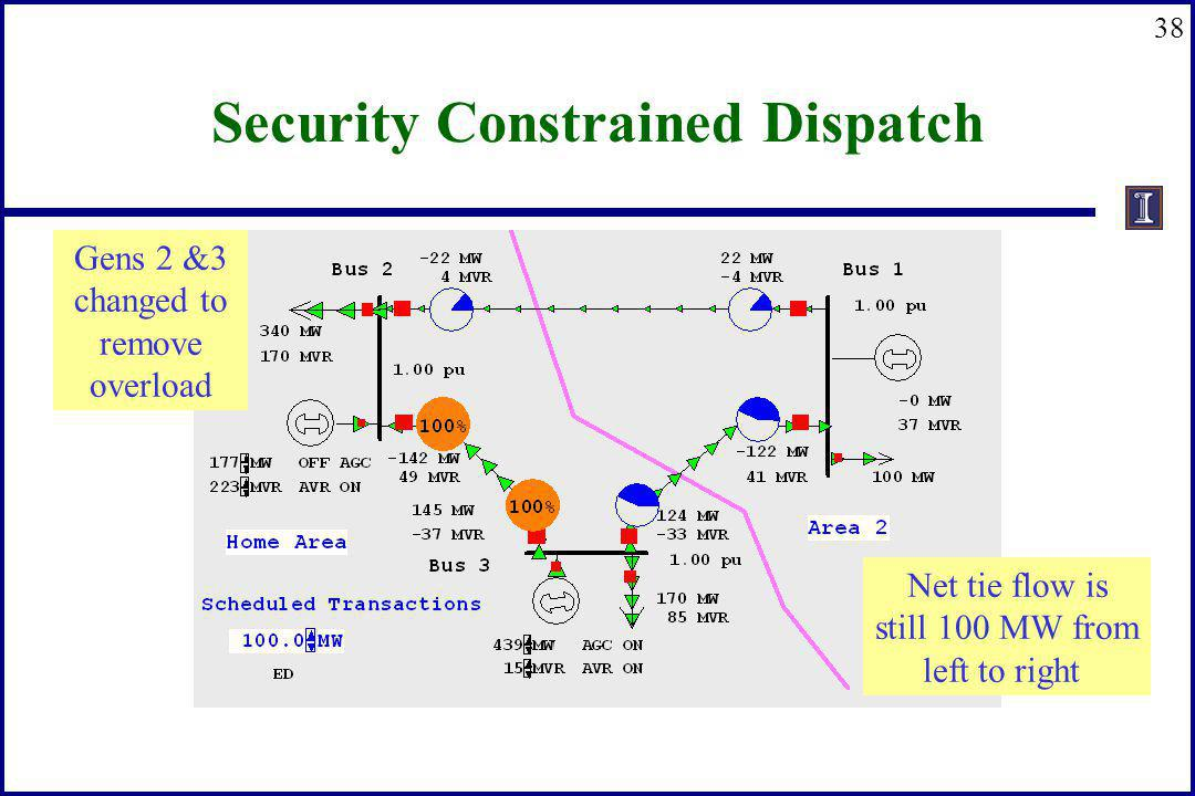 38 Security Constrained Dispatch Net tie flow is still 100 MW from left to right Gens 2 &3 changed to remove overload