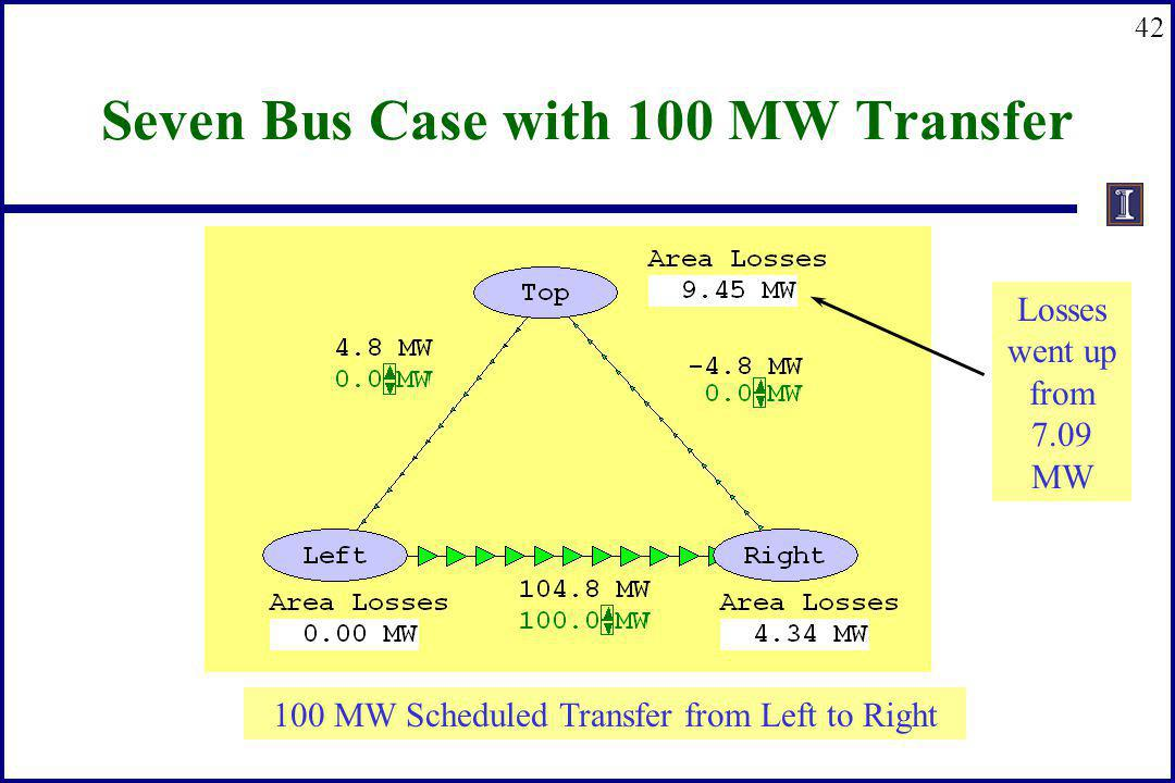 42 Seven Bus Case with 100 MW Transfer Losses went up from 7.09 MW 100 MW Scheduled Transfer from Left to Right