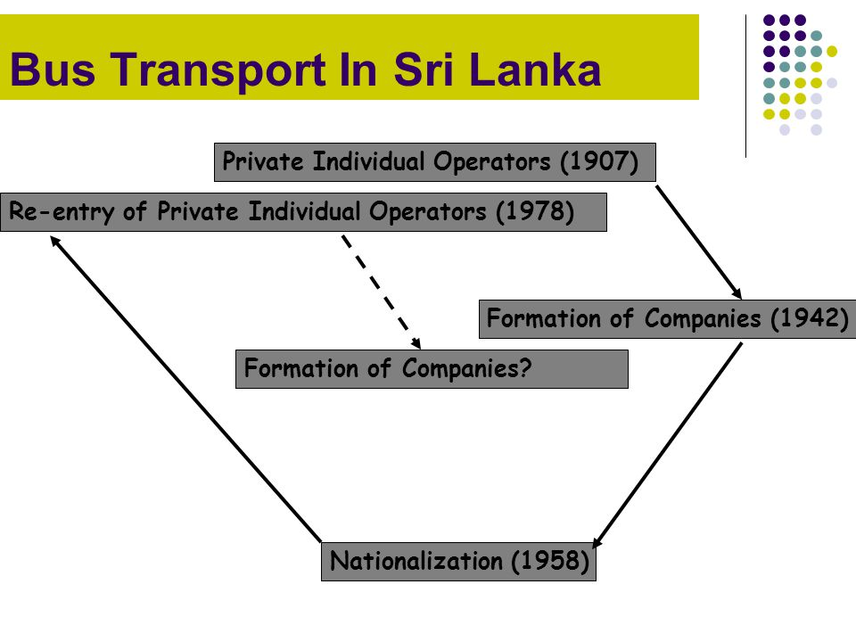 Bus Transport In Sri Lanka Private Individual Operators (1907) Formation of Companies (1942) Formation of Companies? Nationalization (1958) Re-entry o