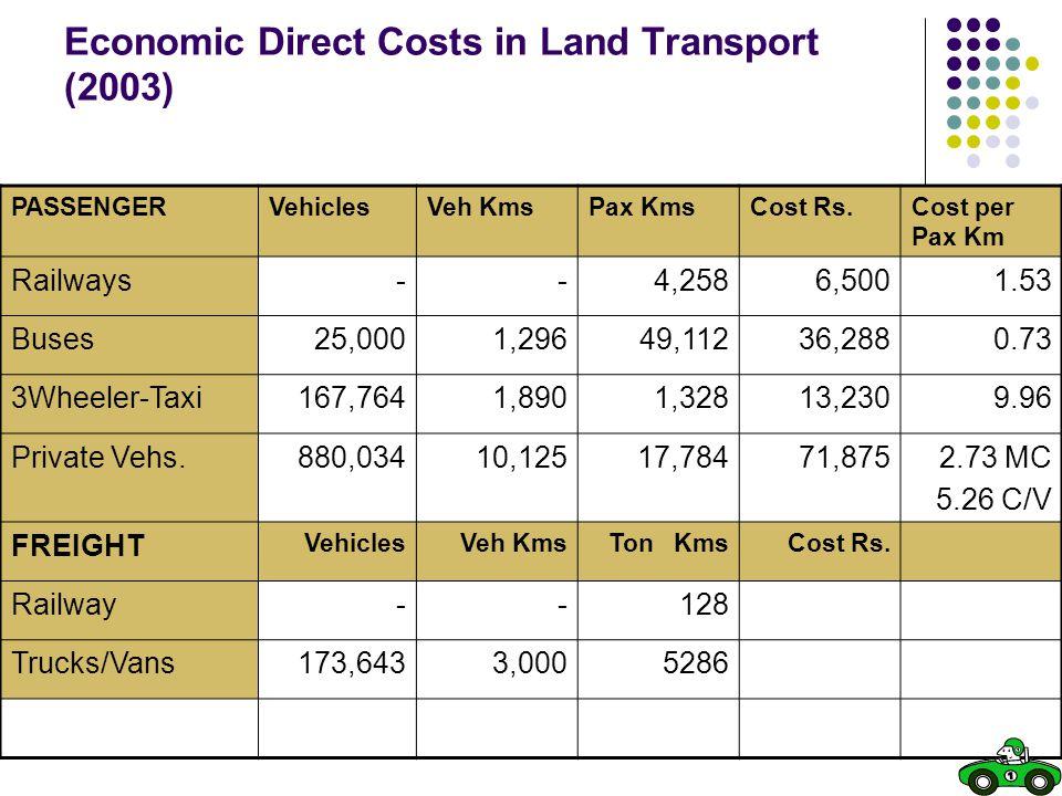 Economic Direct Costs in Land Transport (2003) PASSENGERVehiclesVeh KmsPax KmsCost Rs.Cost per Pax Km Railways--4,2586,5001.53 Buses25,0001,29649,1123