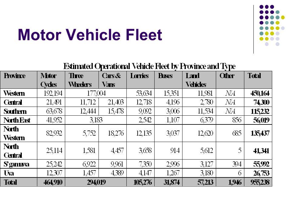 1978/791981/821986/871996/97 Bicycle21.531.534.041.5 Motor Cycle0.92.45.312.0 Motor Car/Van1.92.33.03.4 Vehicle Ownership per 100 households (Central Bank, Consumer Finance Surveys)