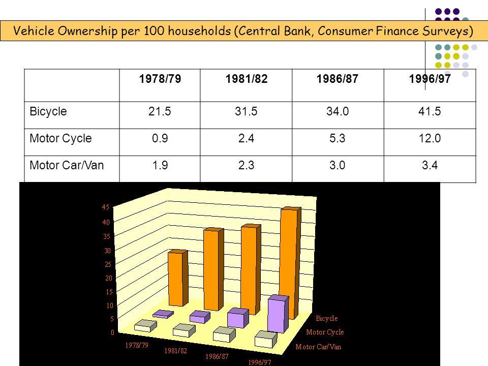 1978/791981/821986/871996/97 Bicycle21.531.534.041.5 Motor Cycle0.92.45.312.0 Motor Car/Van1.92.33.03.4 Vehicle Ownership per 100 households (Central