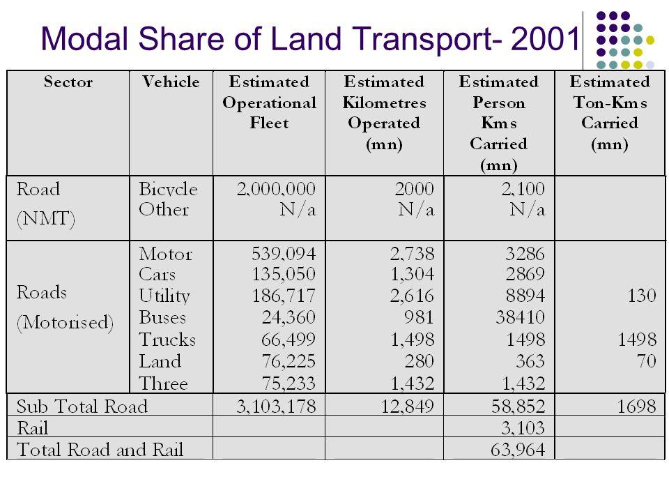 National Modal Share - 2003