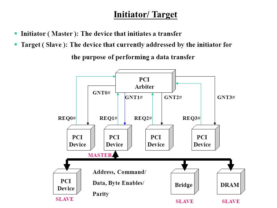 Initiator/ Target Initiator ( Master ): The device that initiates a transfer Target ( Slave ): The device that currently addressed by the initiator for the purpose of performing a data transfer PCI Device PCI Arbiter REQ0#REQ1#REQ2#REQ3# GNT0# GNT1#GNT2#GNT3# PCI Device MASTER SLAVE Address, Command/ Data, Byte Enables/ Parity DRAM SLAVE Bridge SLAVE