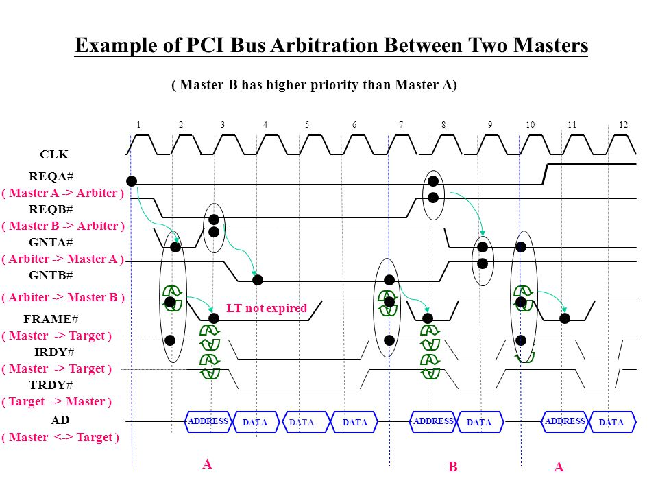 AD REQA# REQB# GNTA# GNTB# FRAME# ( Master B has higher priority than Master A) IRDY# TRDY# Example of PCI Bus Arbitration Between Two Masters 1234568 ADDRESS DATA 91011127 DATA ADDRESS DATA ADDRESS A BA ( Master A -> Arbiter ) ( Master B -> Arbiter ) ( Arbiter -> Master A ) ( Arbiter -> Master B ) ( Master -> Target ) ( Target -> Master ) ( Master -> Target ) ( Master Target ) CLK LT not expired