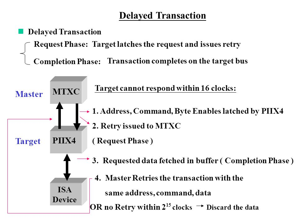 Delayed Transaction Request Phase: Completion Phase: Target latches the request and issues retry Transaction completes on the target bus Master PIIX4 ISA Device 1.