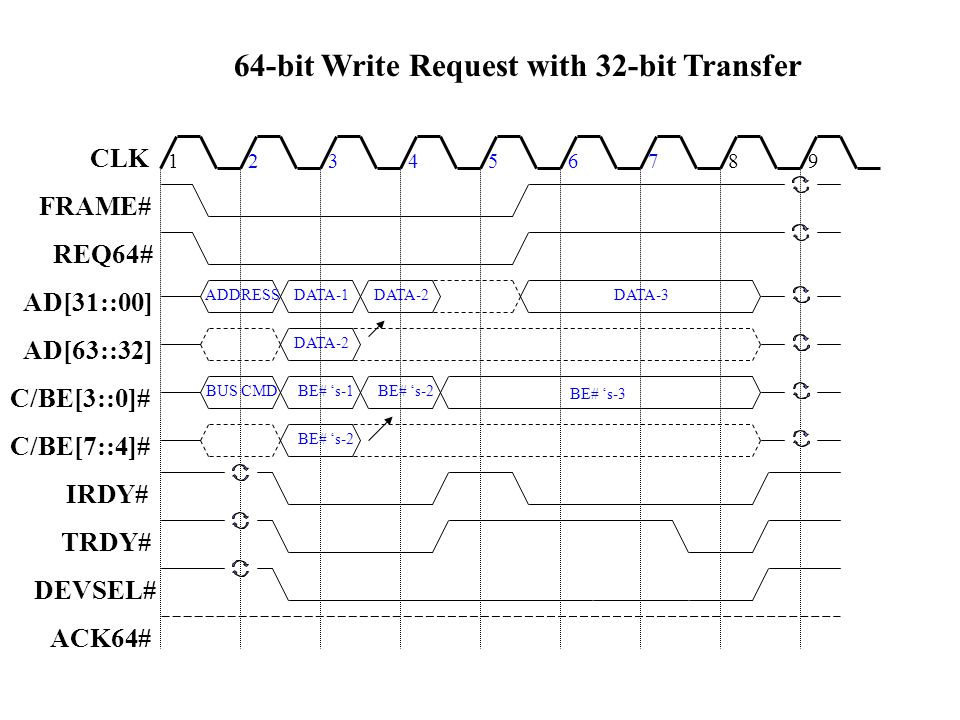 64-bit Write Request with 32-bit Transfer 123456789 ADDRESS DATA-1 DATA-3 DATA-2 BUS CMD BE# s-1 CLK FRAME# REQ64# AD[31::00] AD[63::32] C/BE[3::0]# C/BE[7::4]# IRDY# TRDY# DEVSEL# ACK64# DATA-2 BE# s-2 BE# s-3 BE# s-2