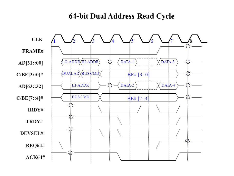 64-bit Dual Address Read Cycle 12345678 DUAL AD BE# [3::0] CLK FRAME# IRDY# TRDY# LO-ADDR HI-ADDR DATA-1 DATA-3 AD[31::00] C/BE[3::0]# BUS CMD AD[63::32] C/BE[7::4]# HI-ADDR DATA-2 DATA-4 BE# [7::4] BUS CMD DEVSEL# REQ64# ACK64#