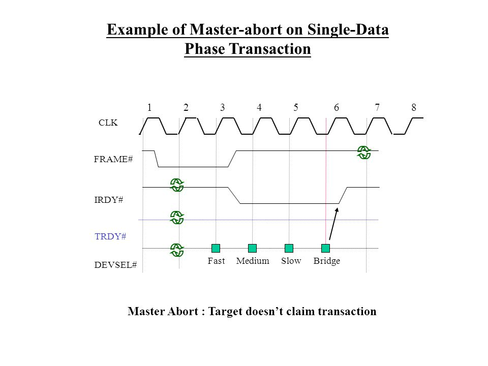 DEVSEL# FRAME# CLK IRDY# TRDY# 12345687 Example of Master-abort on Single-Data Phase Transaction FastMediumSlowBridge Master Abort : Target doesnt claim transaction
