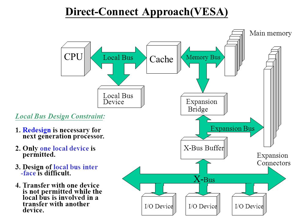 Direct-Connect Approach(VESA) CPU Cache Main memory Local Bus Memory Bus Expansion Bridge Expansion Connectors X-Bus Buffer I/O Device Local Bus Design Constraint: 1.