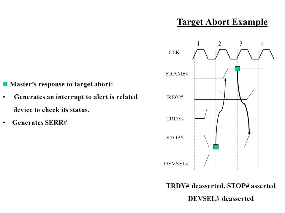 DEVSEL# FRAME# CLK IRDY# TRDY# 1234 Target Abort Example STOP# Masters response to target abort: Generates an interrupt to alert is related device to check its status.
