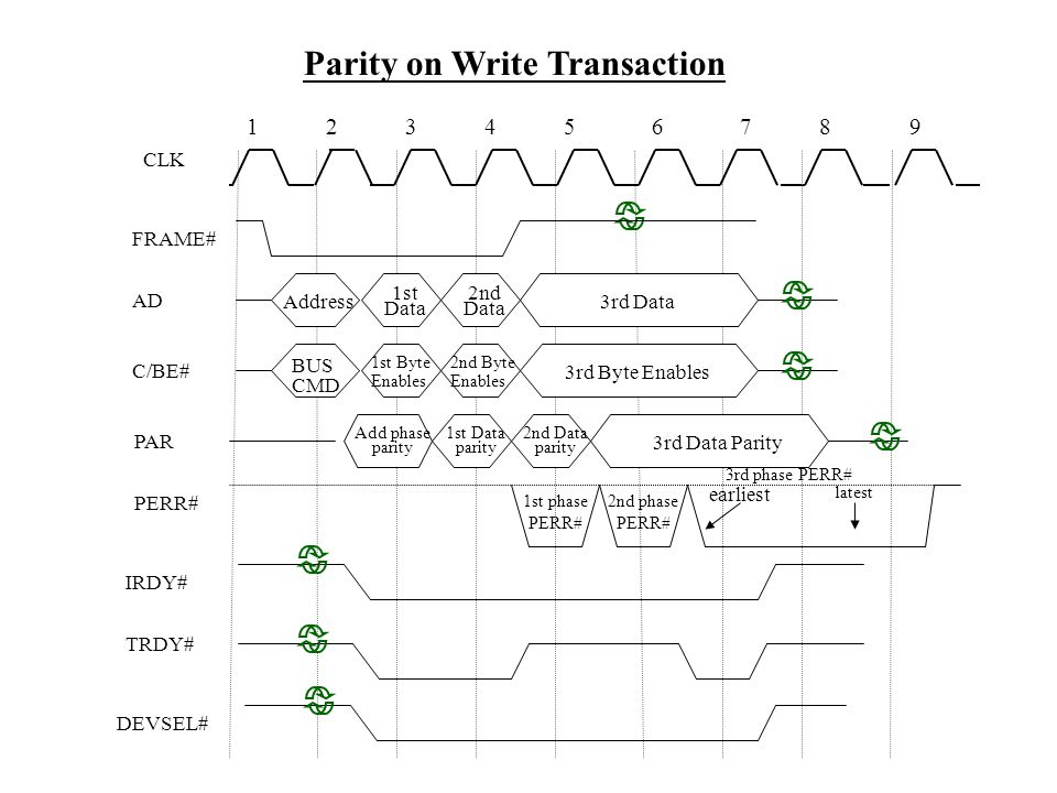 Parity on Write Transaction TRDY# DEVSEL# FRAME# CLK PAR PERR# AD 12345687 Address 1st Data C/BE# BUS CMD 3rd Data 2nd Byte Enables 3rd Byte Enables 1st Byte Enables 9 2nd Data IRDY# Add phase parity 1st Data parity 3rd Data Parity 2nd Data parity 1st phase PERR# 2nd phase PERR# 3rd phase PERR# earliest latest