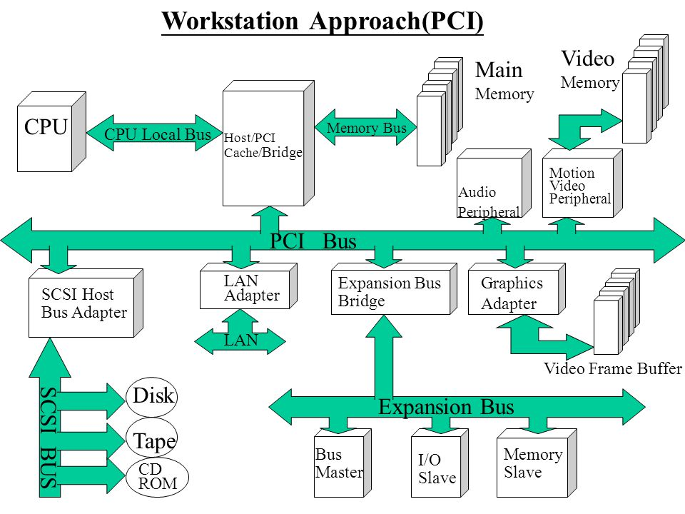 CPU Host/PCI Cache/ Bridge Workstation Approach(PCI) Memory Bus CPU Local Bus Main Memory Video Memory Audio Peripheral Motion Video Peripheral SCSI Host Bus Adapter SCSI BUS Disk Tape CD ROM Expansion Bus Video Frame Buffer Graphics Adapter Expansion Bus Bridge LAN Adapter PCI Bus Bus Master I/O Slave Memory Slave LAN