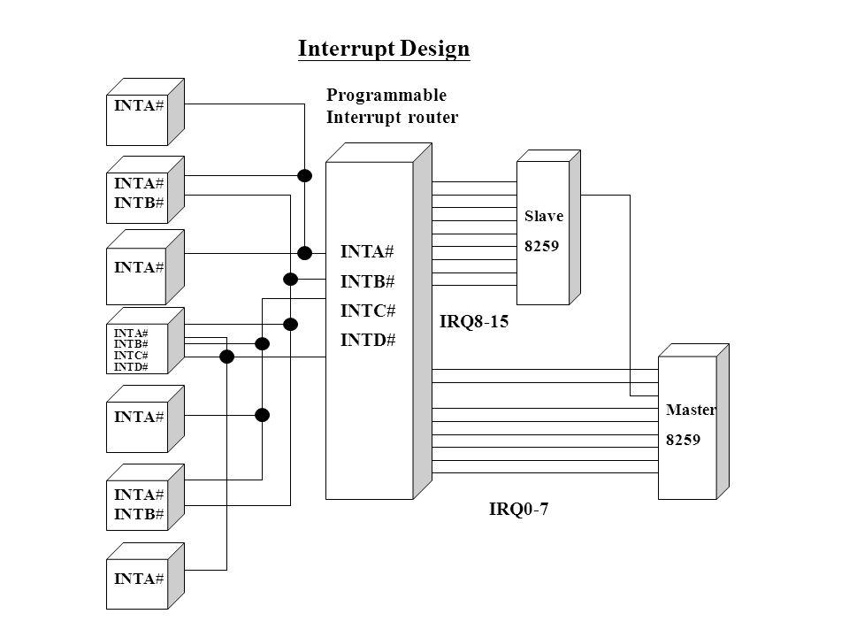 INTA# INTA# INTB# INTA# INTB# INTC# INTD# INTA# INTA# INTB# INTA# INTB# INTC# INTD# IRQ8-15 Slave 8259 Master 8259 IRQ0-7 Programmable Interrupt route