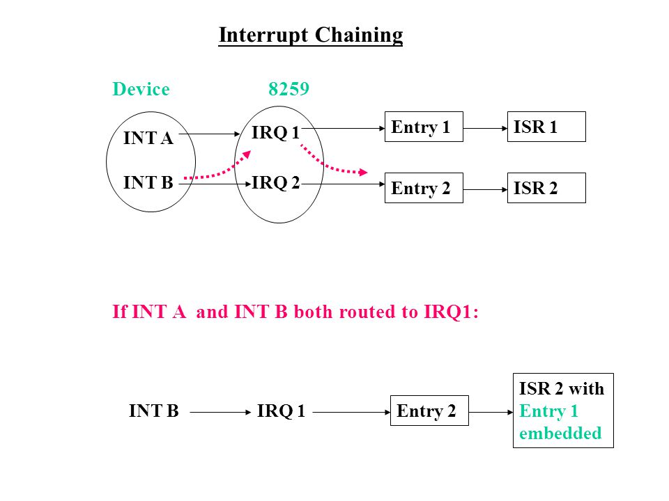 Interrupt Chaining Entry 1ISR 1 Entry 2ISR 2 INT B Entry 2 ISR 2 with Entry 1 embedded IRQ 1 Device8259 INT A INT B IRQ 1 IRQ 2 If INT A and INT B both routed to IRQ1: