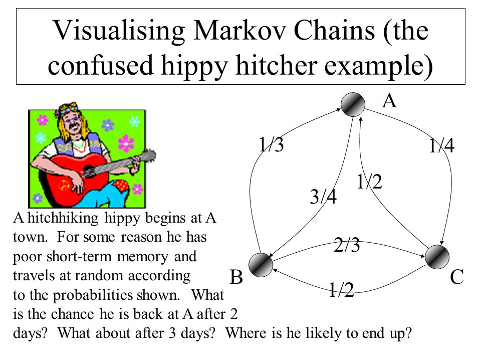 Visualising Markov Chains (the confused hippy hitcher example) A BC 1/3 2/3 1/2 1/4 3/4 A hitchhiking hippy begins at A town.